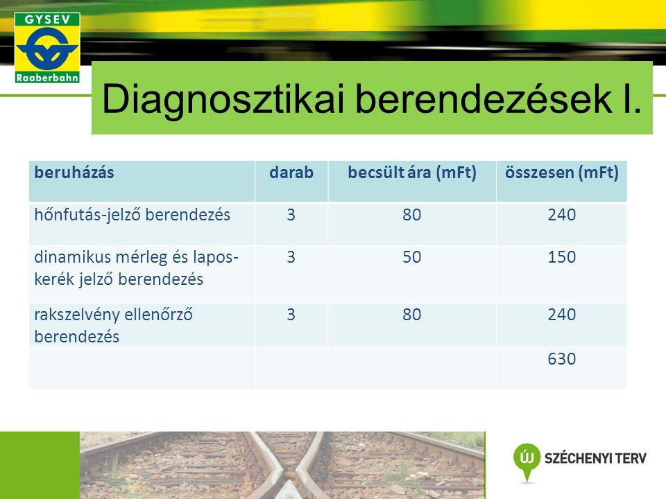 Diagnosztikai berendezések I.