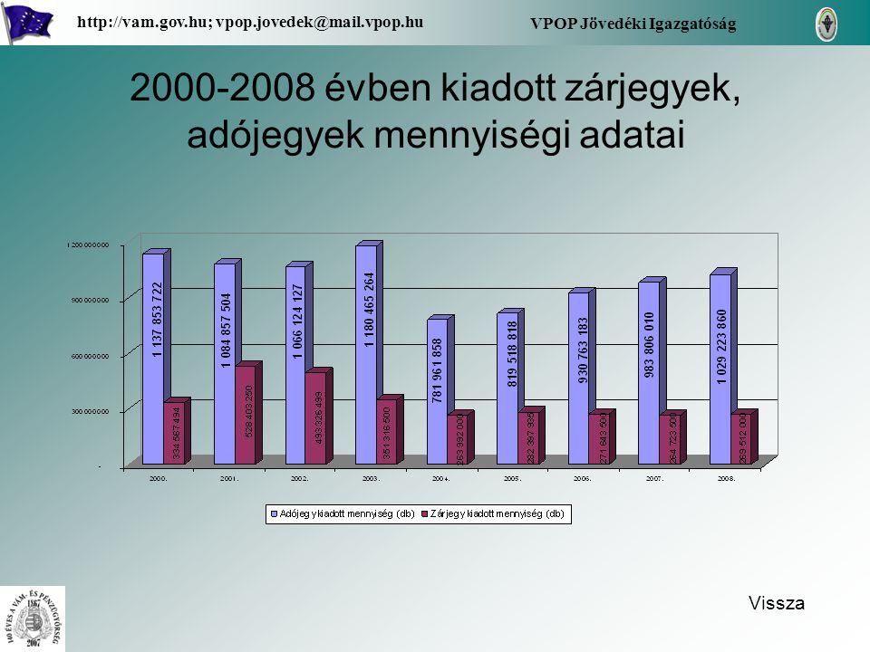 2000-2008 évben kiadott zárjegyek, adójegyek mennyiségi adatai