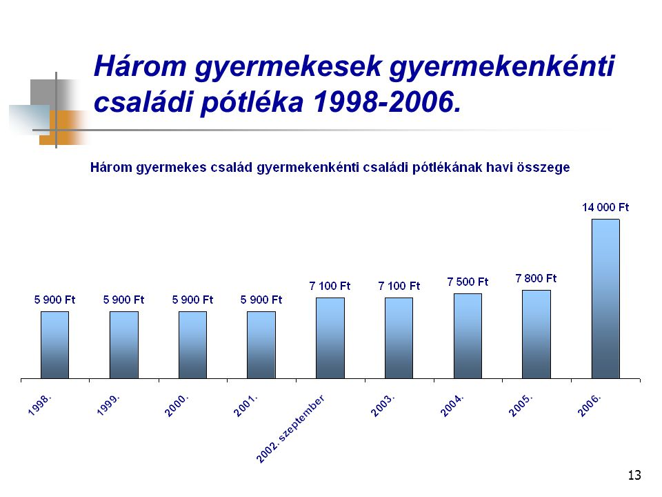 Három gyermekesek gyermekenkénti családi pótléka 1998-2006.