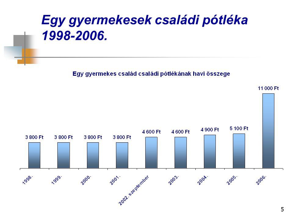 Egy gyermekesek családi pótléka 1998-2006.