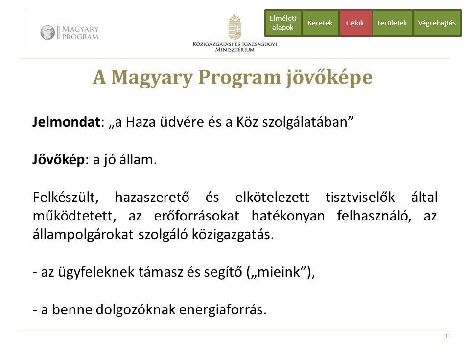 A Magyary Program jövőképe
