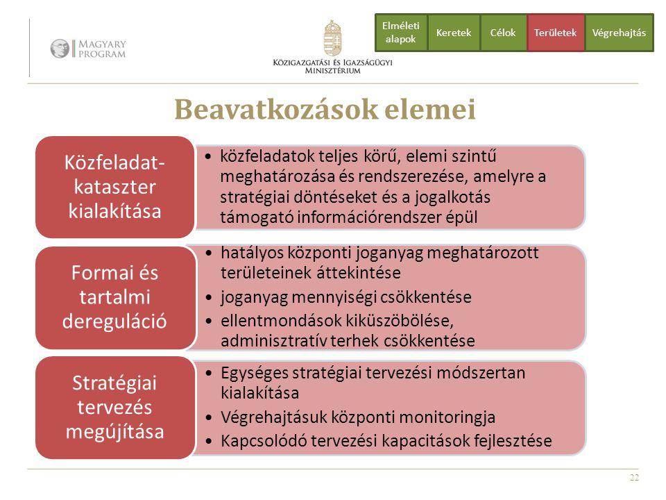 Beavatkozások elemei Közfeladat-kataszter kialakítása