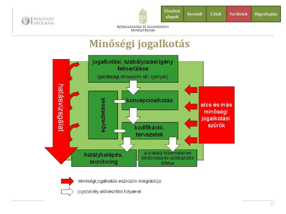 Minőségi jogalkotás Elméleti alapok Keretek Célok Területek