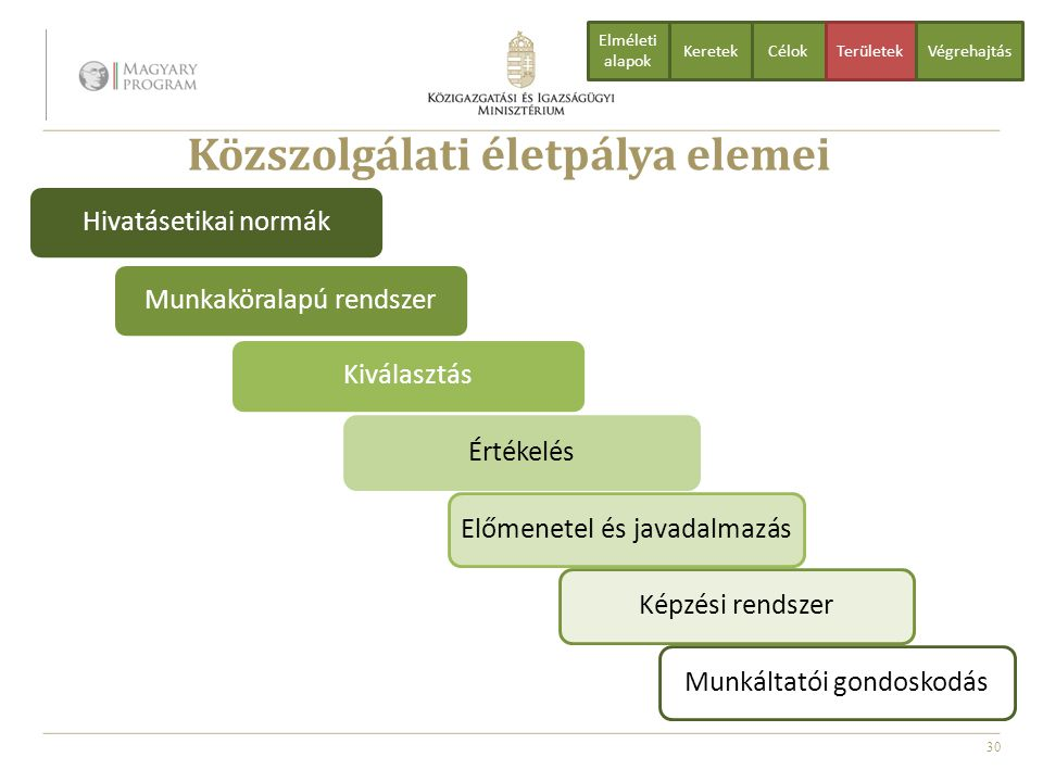 Közszolgálati életpálya elemei