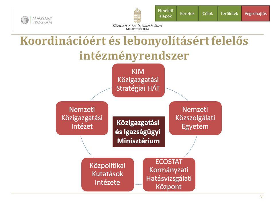 Koordinációért és lebonyolításért felelős intézményrendszer