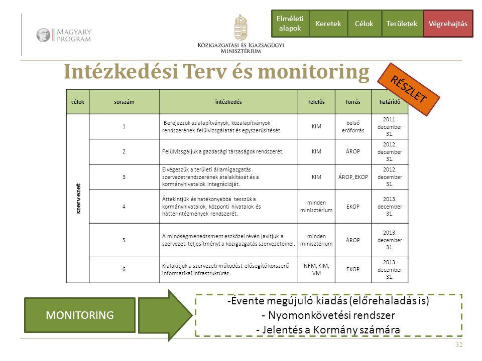 Intézkedési Terv és monitoring