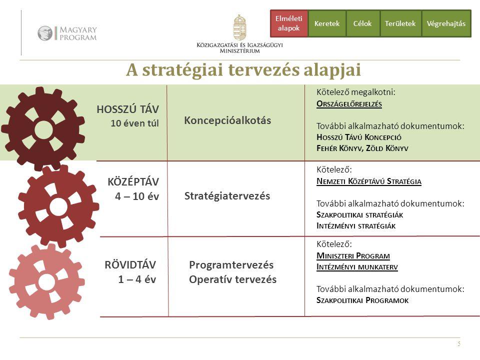 A stratégiai tervezés alapjai