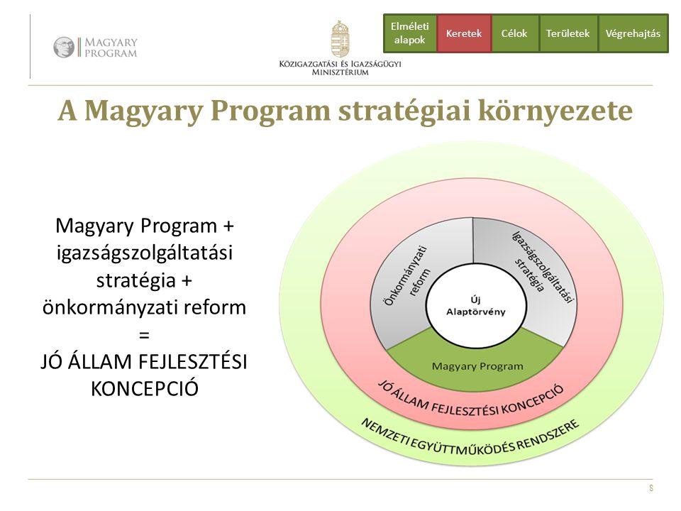 A Magyary Program stratégiai környezete