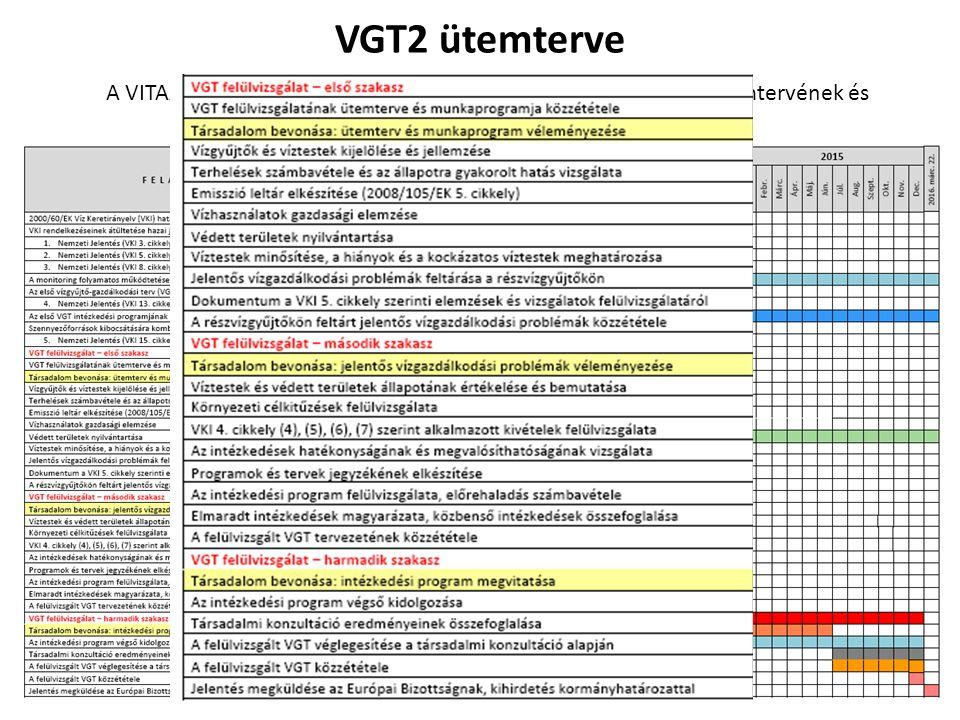 VGT2 ütemterve A VITAANYAG célja a második vízgyűjtő-gazdálkodási tervezés ütemtervének és munkaprogramjának társadalmi véleményezése.
