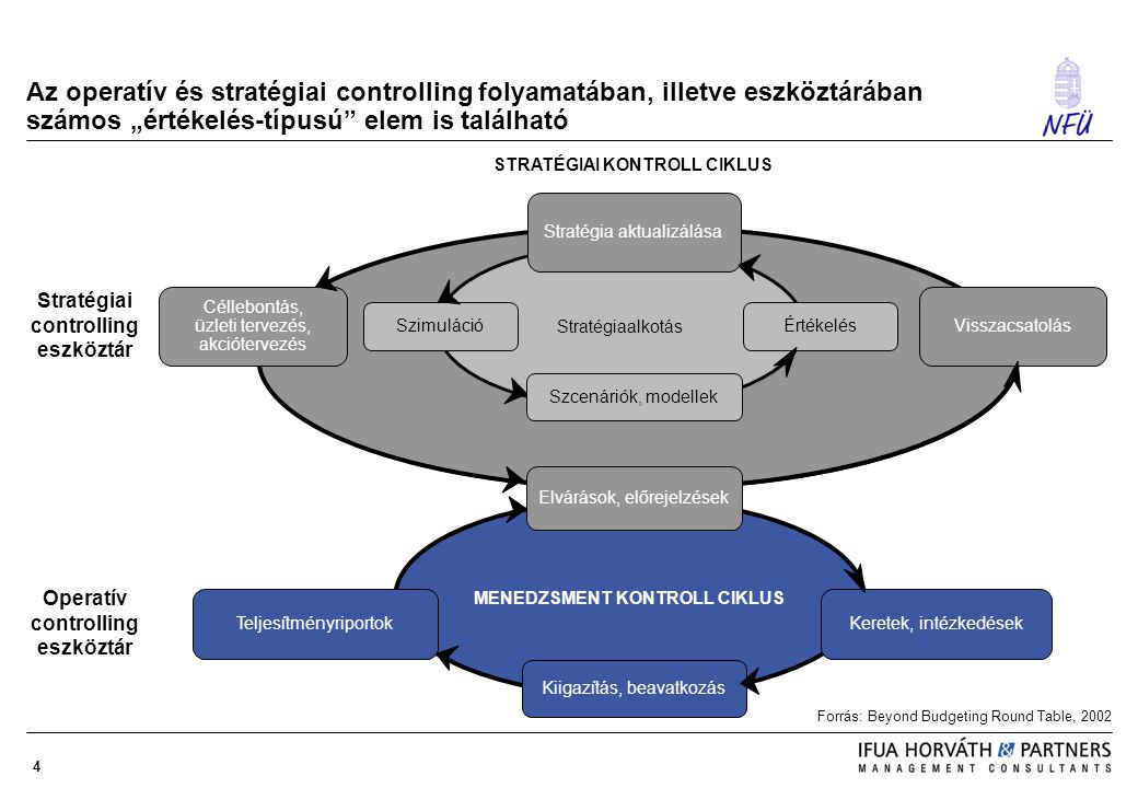 """Az operatív és stratégiai controlling folyamatában, illetve eszköztárában számos """"értékelés-típusú elem is található"""