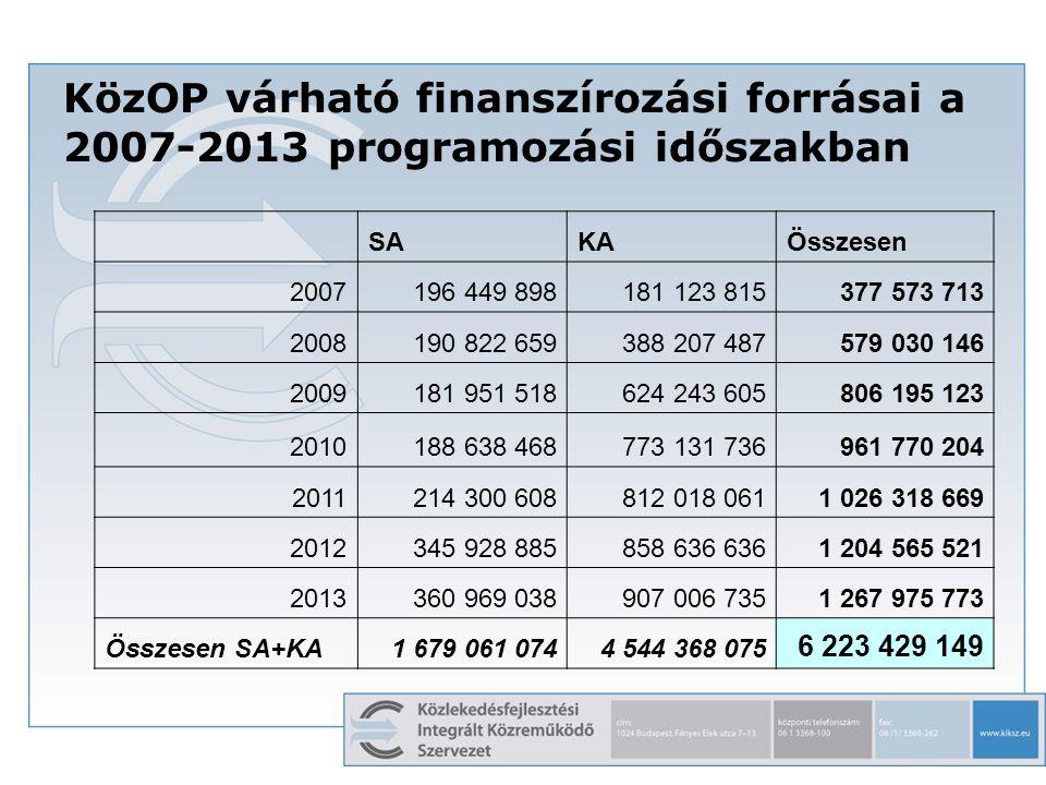 KözOP várható finanszírozási forrásai a 2007-2013 programozási időszakban