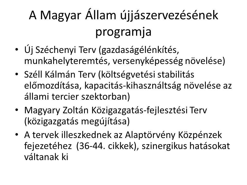 A Magyar Állam újjászervezésének programja