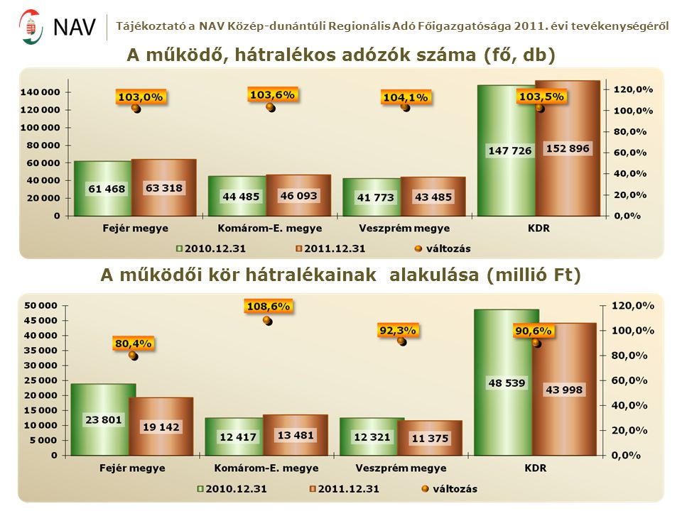 A működő, hátralékos adózók száma (fő, db)