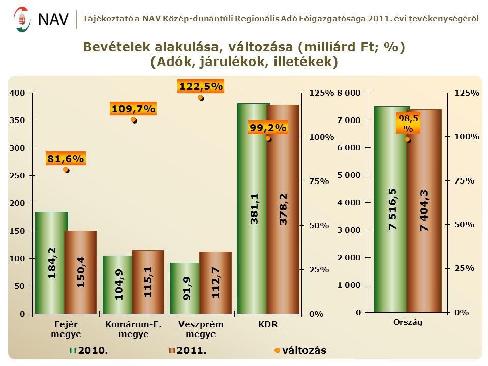 Bevételek alakulása, változása (milliárd Ft; %)