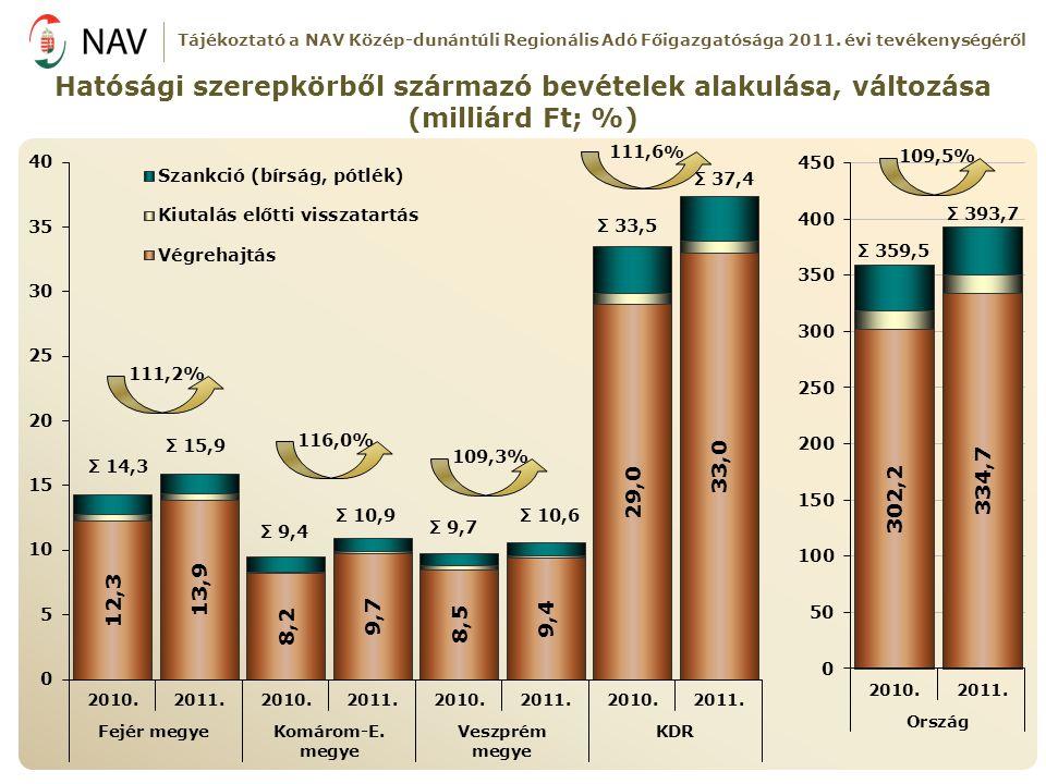 Tájékoztató a NAV Közép-dunántúli Regionális Adó Főigazgatósága 2011