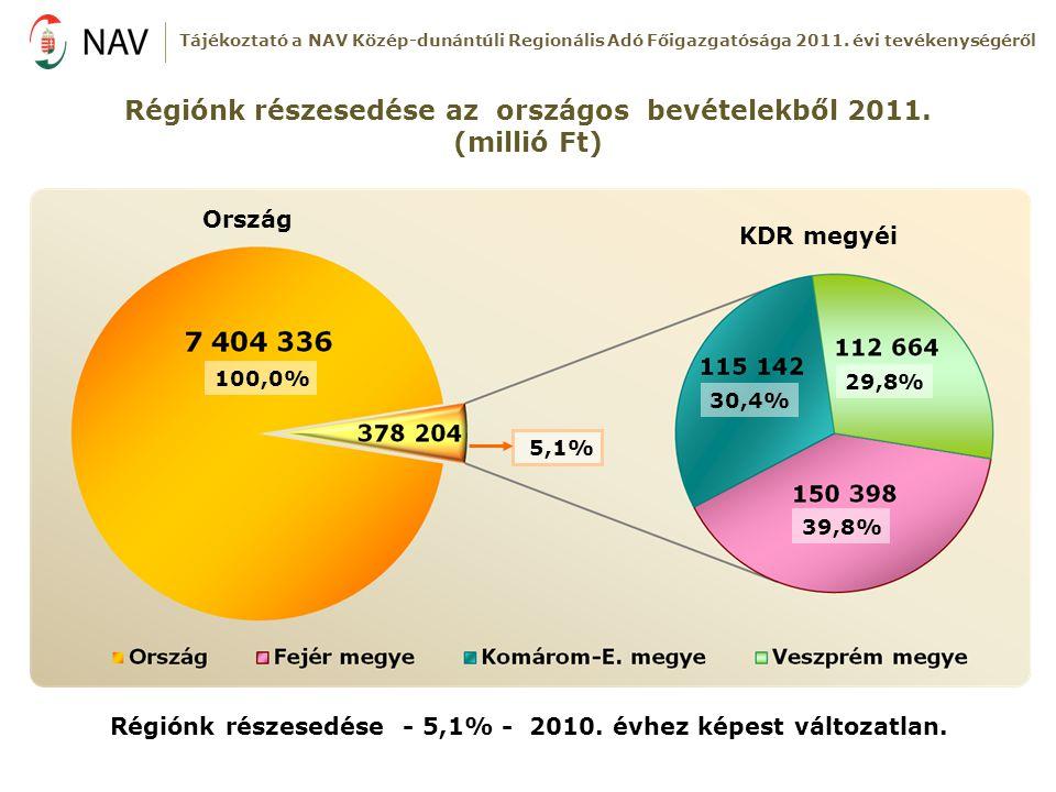 Régiónk részesedése az országos bevételekből 2011. (millió Ft)