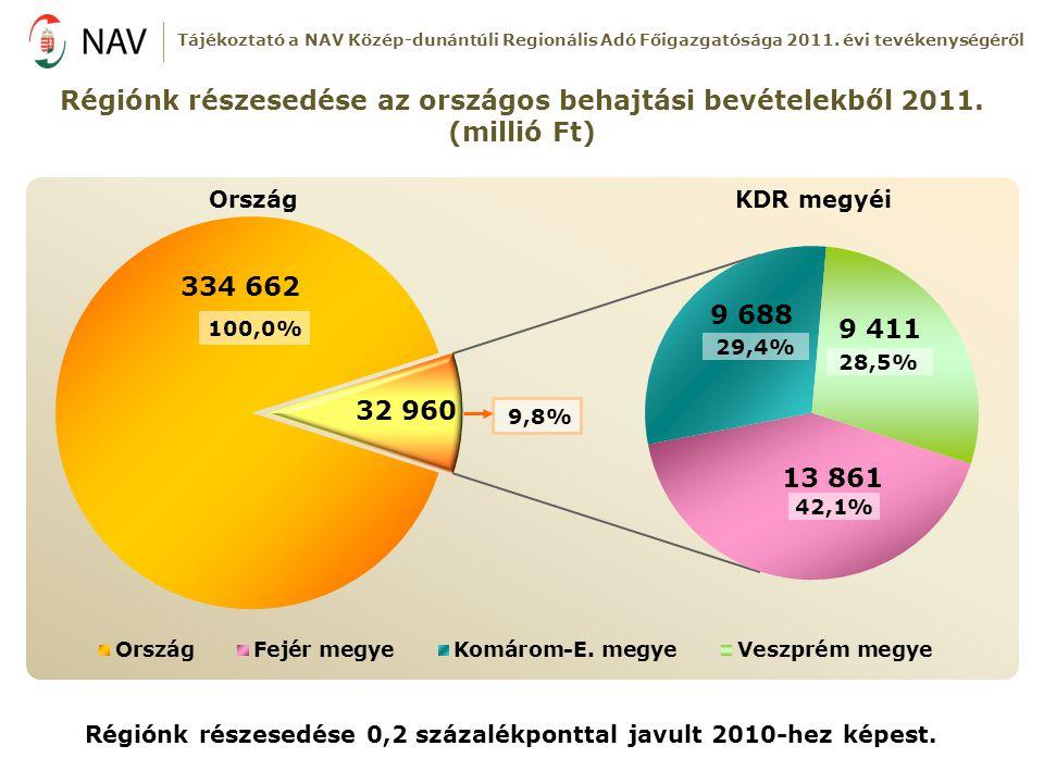 Régiónk részesedése 0,2 százalékponttal javult 2010-hez képest.