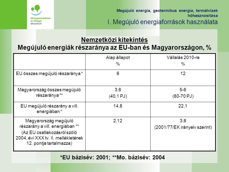 *EU bázisév: 2001; **Mo. bázisév: 2004