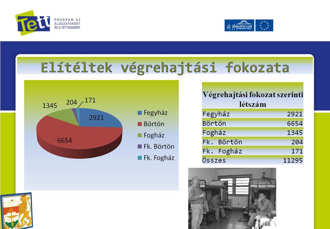 Elítéltek végrehajtási fokozata Végrehajtási fokozat szerinti létszám