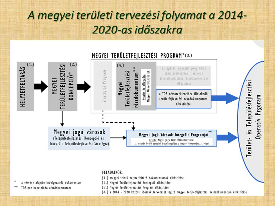 A megyei területi tervezési folyamat a 2014-2020-as időszakra