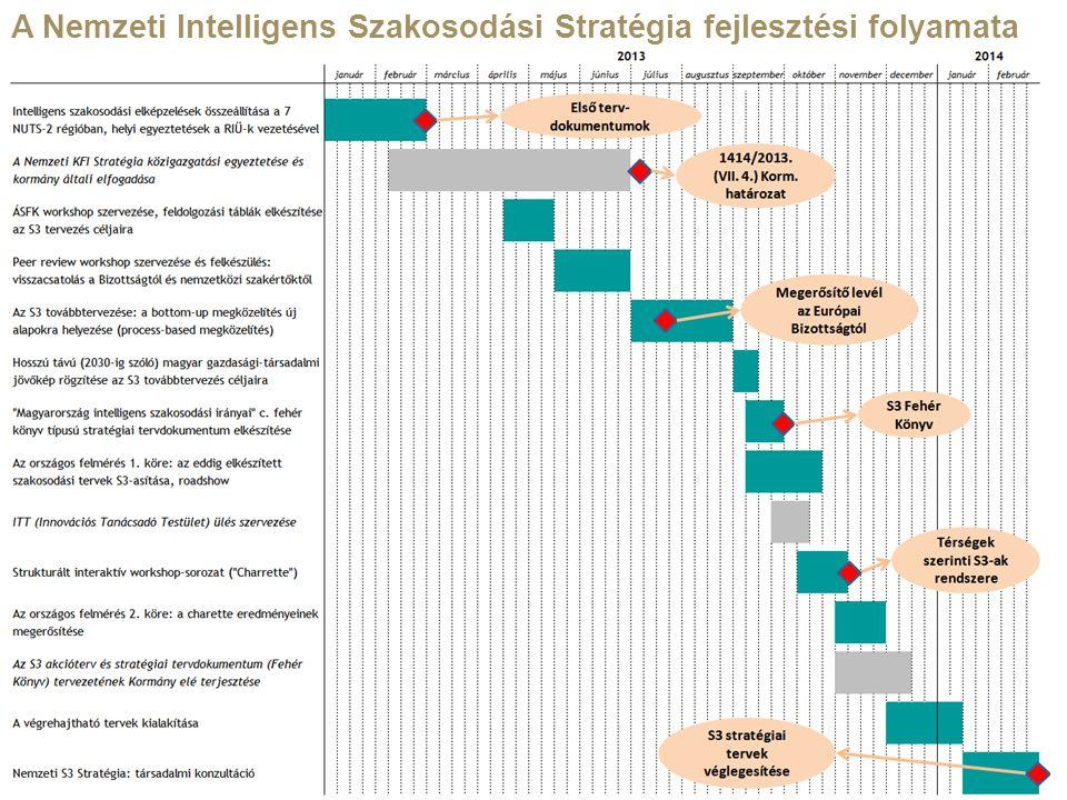 A Nemzeti Intelligens Szakosodási Stratégia fejlesztési folyamata