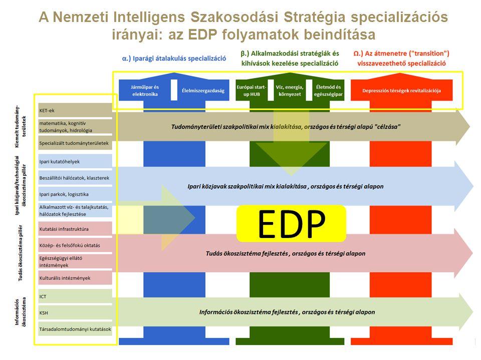 A Nemzeti Intelligens Szakosodási Stratégia specializációs irányai: az EDP folyamatok beindítása