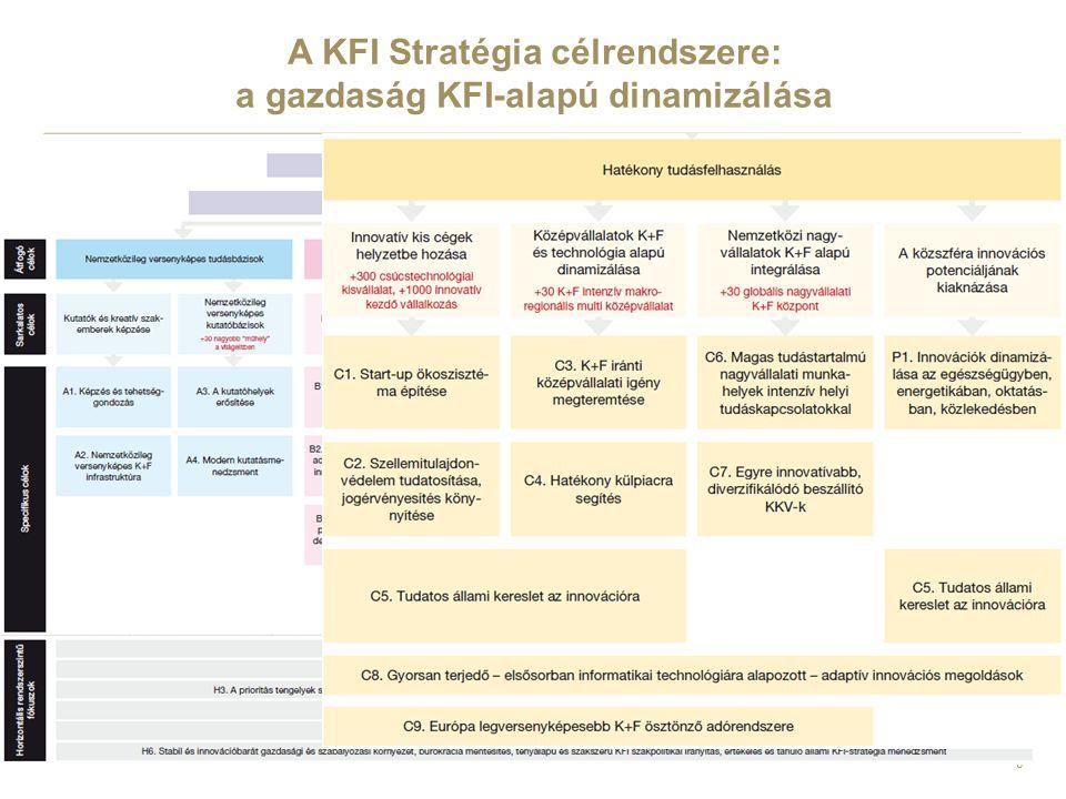 A KFI Stratégia célrendszere: a gazdaság KFI-alapú dinamizálása