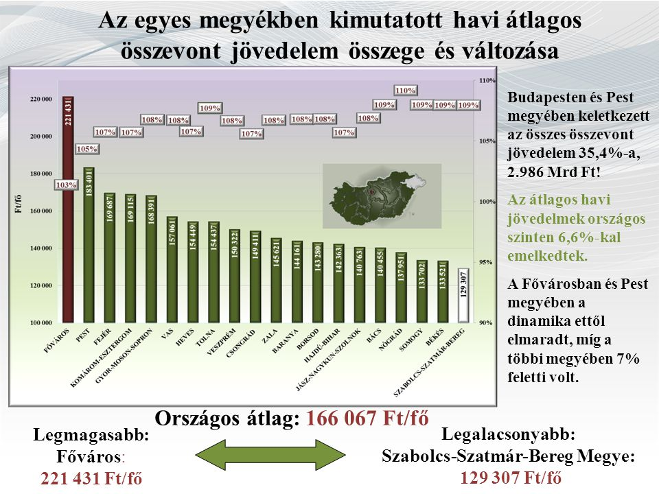 Szabolcs-Szatmár-Bereg Megye:
