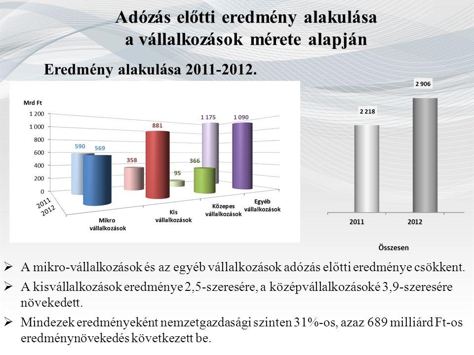 Adózás előtti eredmény alakulása a vállalkozások mérete alapján