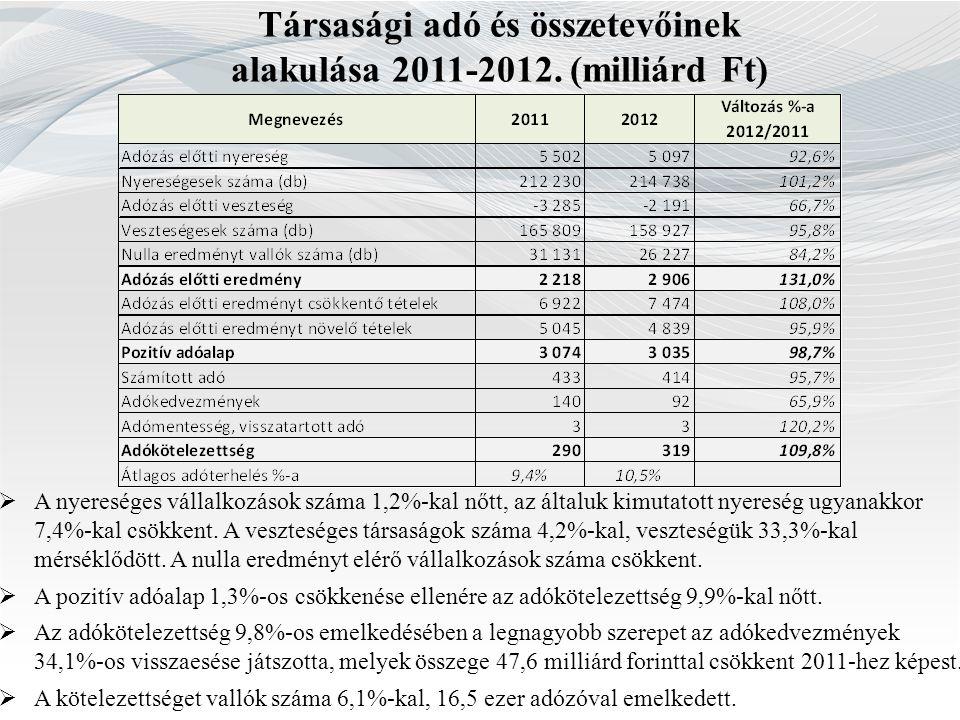 Társasági adó és összetevőinek alakulása 2011-2012. (milliárd Ft)