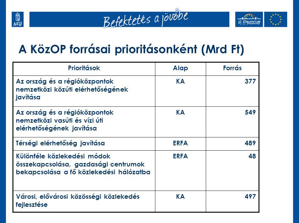 A KözOP forrásai prioritásonként (Mrd Ft)