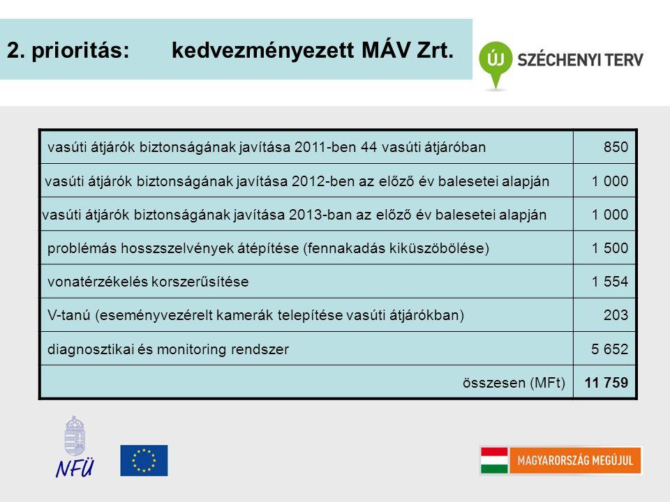 2. prioritás: kedvezményezett MÁV Zrt.