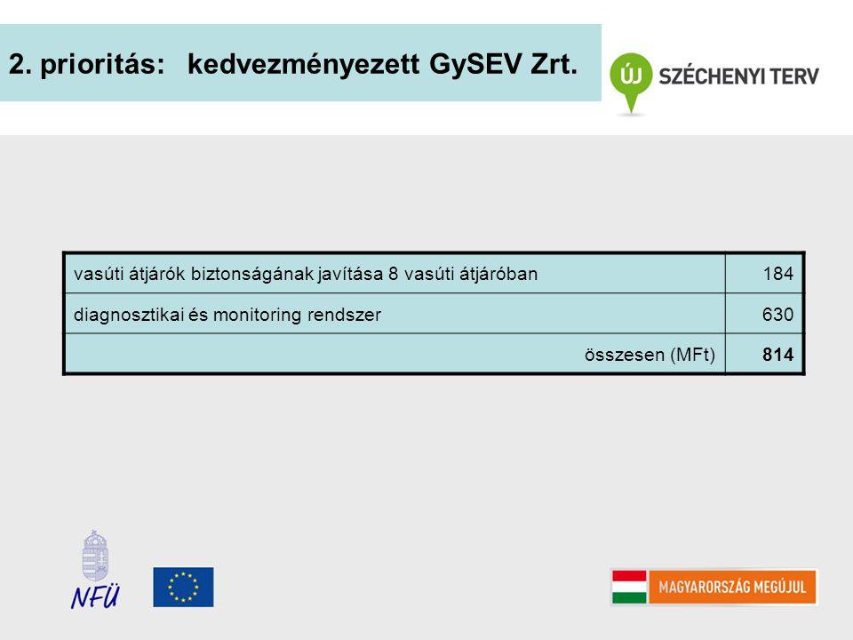 2. prioritás: kedvezményezett GySEV Zrt.