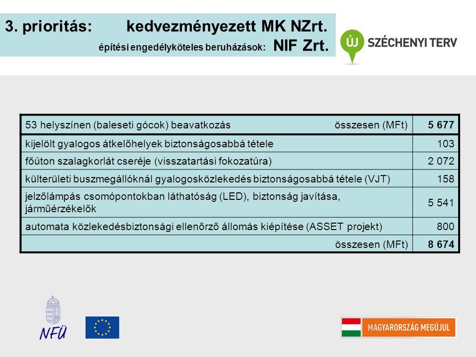 3. prioritás: kedvezményezett MK NZrt