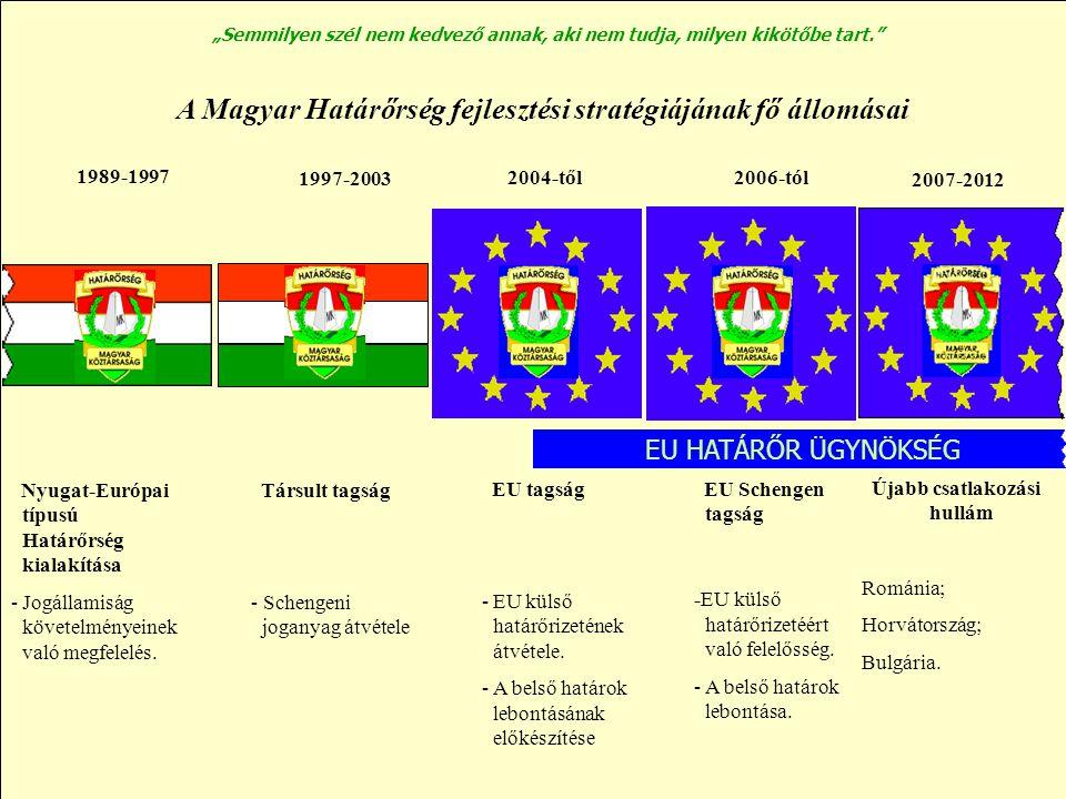 A Magyar Határőrség fejlesztési stratégiájának fő állomásai