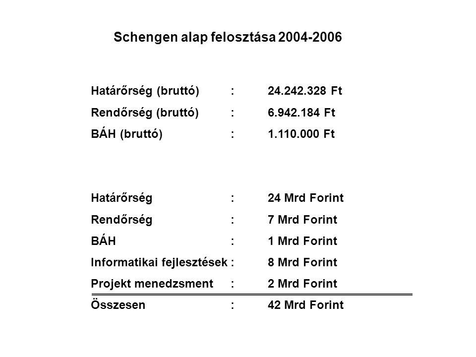 Schengen alap felosztása 2004-2006
