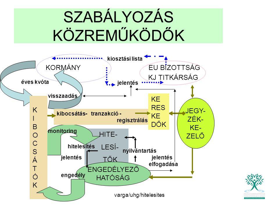 SZABÁLYOZÁS KÖZREMŰKÖDŐK