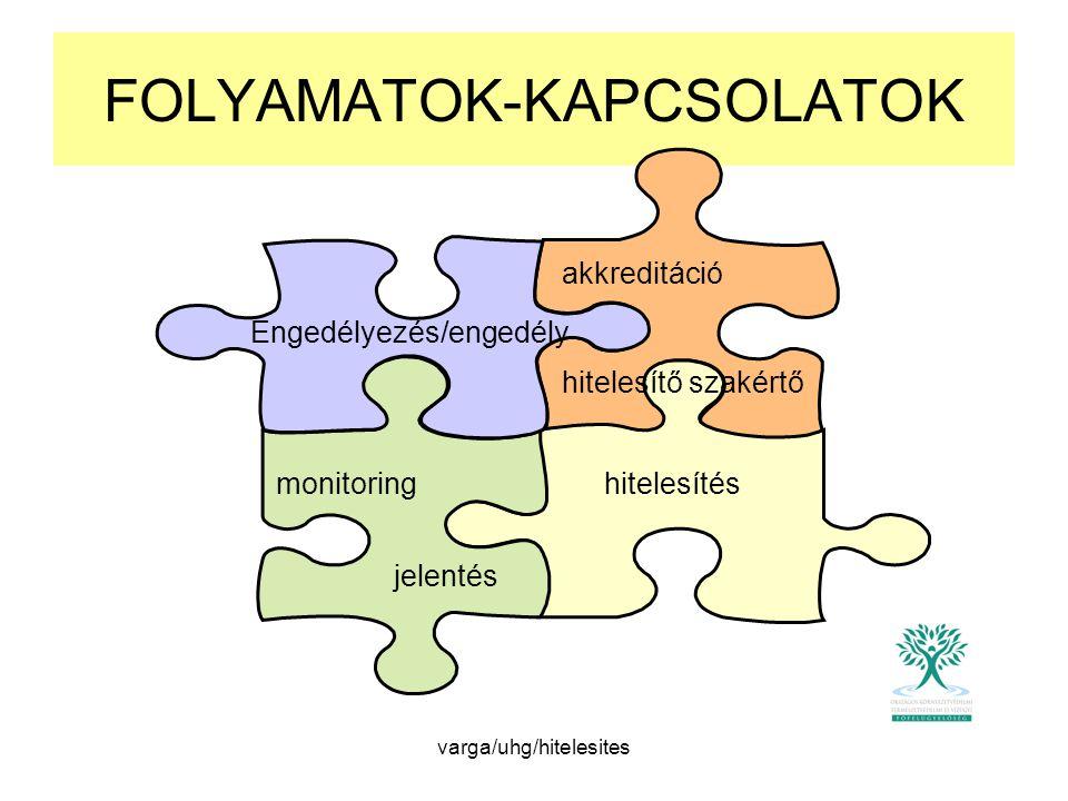 FOLYAMATOK-KAPCSOLATOK