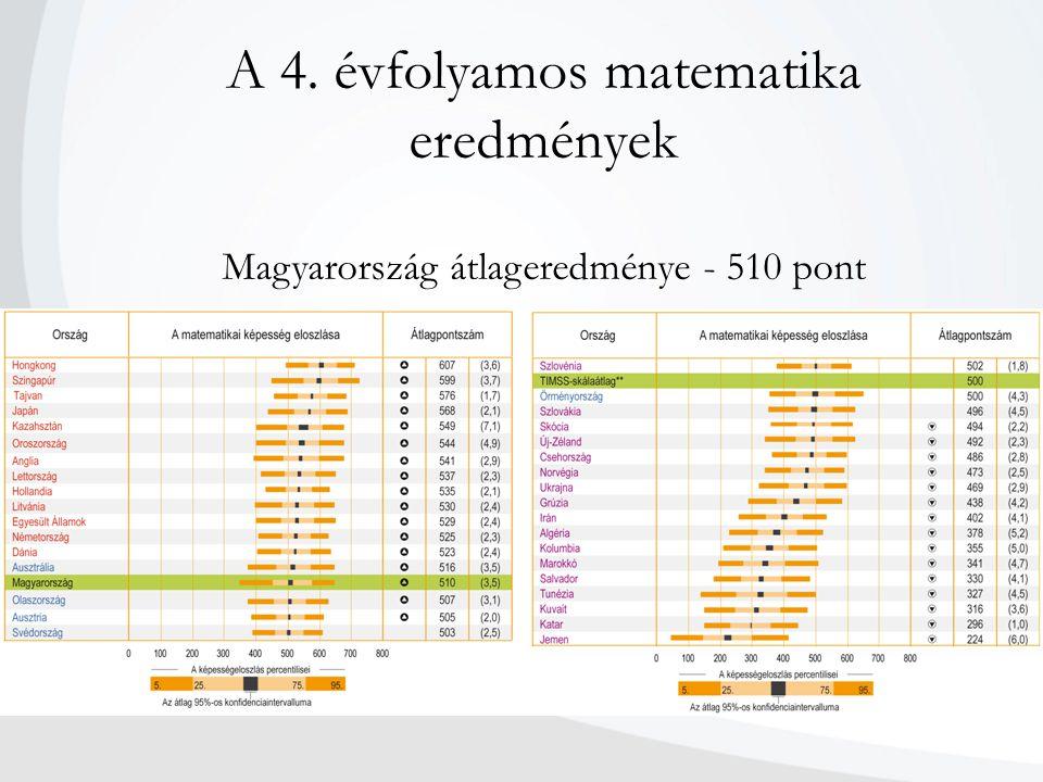 A 4. évfolyamos matematika eredmények Magyarország átlageredménye - 510 pont