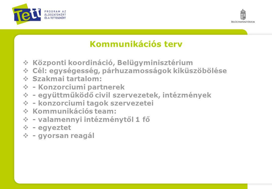 Kommunikációs terv Központi koordináció, Belügyminisztérium