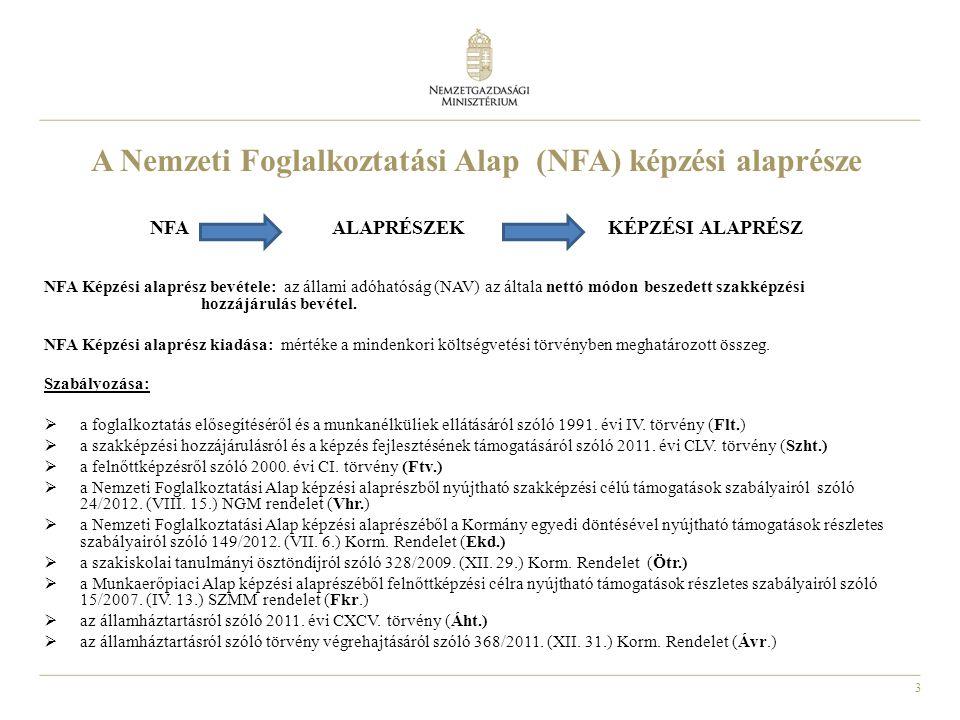 A Nemzeti Foglalkoztatási Alap (NFA) képzési alaprésze
