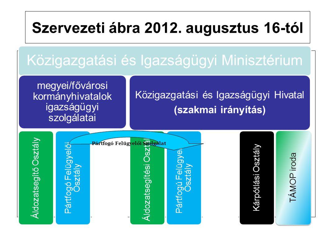 Szervezeti ábra 2012. augusztus 16-tól