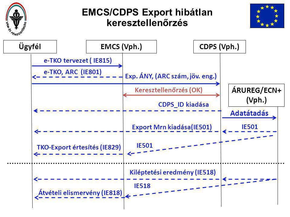 EMCS/CDPS Export hibátlan keresztellenőrzés