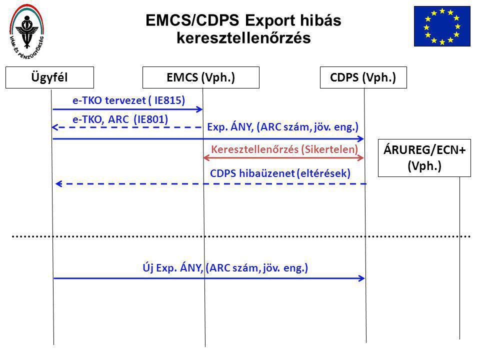 EMCS/CDPS Export hibás