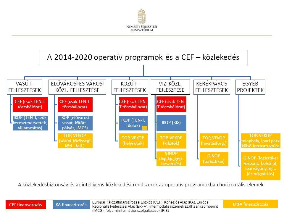 A 2014-2020 operatív programok és a CEF – közlekedés