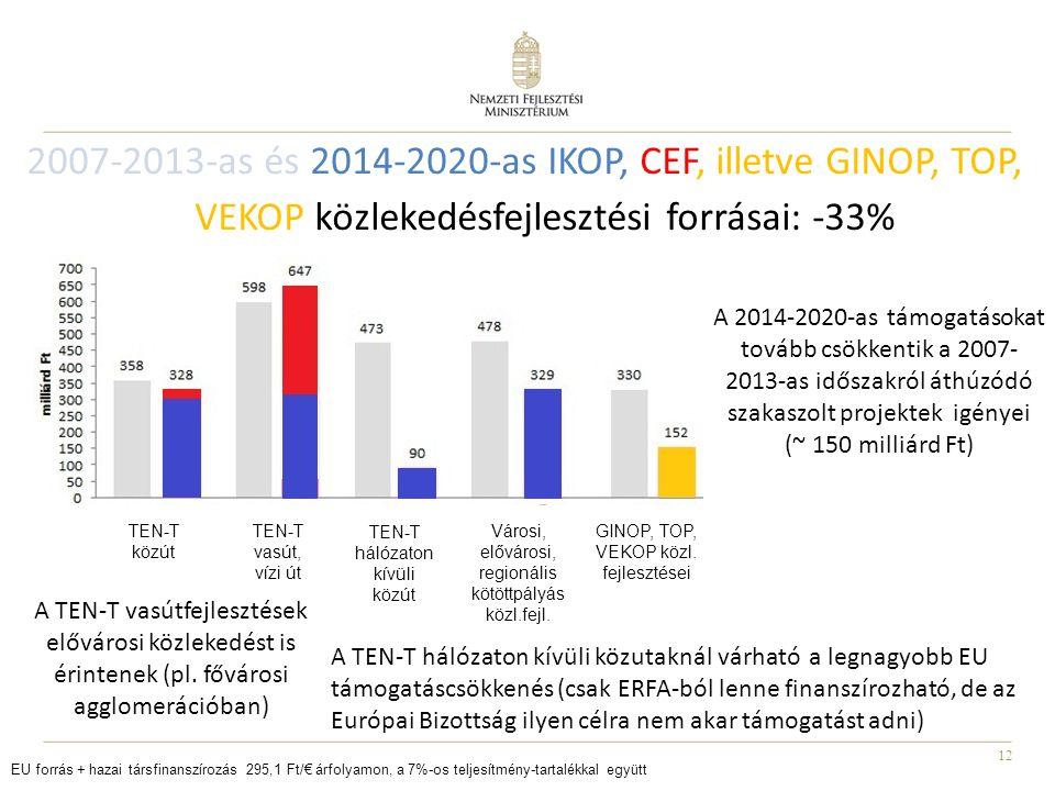 2007-2013-as és 2014-2020-as IKOP, CEF, illetve GINOP, TOP, VEKOP közlekedésfejlesztési forrásai: -33%