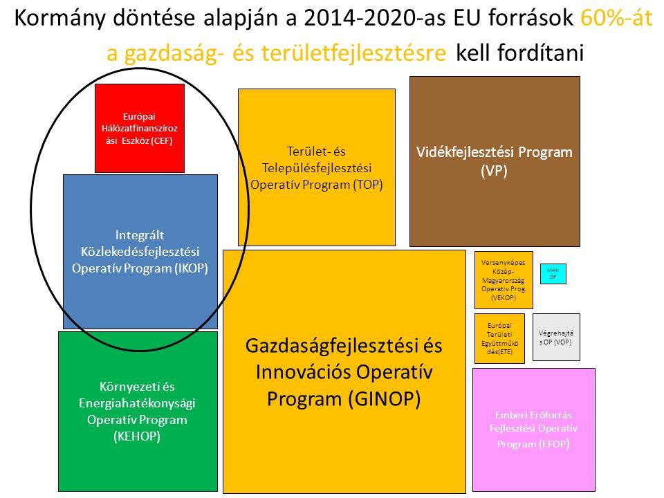 Kormány döntése alapján a 2014-2020-as EU források 60%-át a gazdaság- és területfejlesztésre kell fordítani