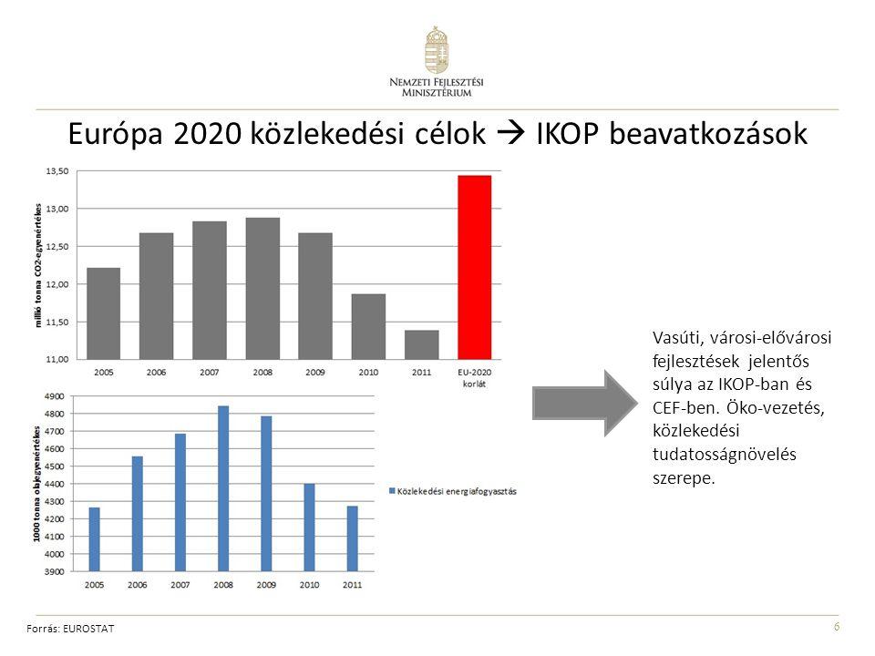 Európa 2020 közlekedési célok  IKOP beavatkozások