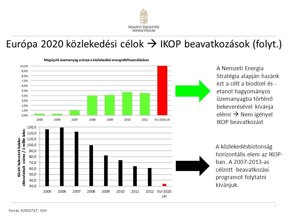 Európa 2020 közlekedési célok  IKOP beavatkozások (folyt.)