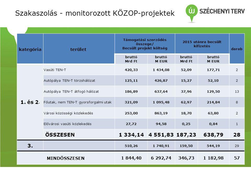 Szakaszolás - monitorozott KÖZOP-projektek
